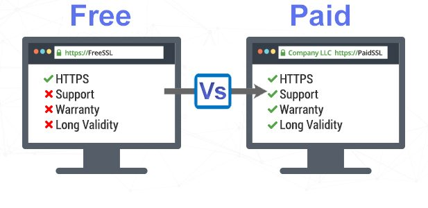 Free SSL vs. Paid SSL Certificates